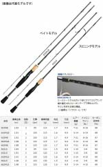 Спиннинг DAIWA BASS X 602LS